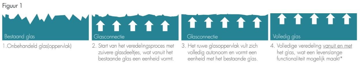 Afbeelding glas De Jong Glasdesign
